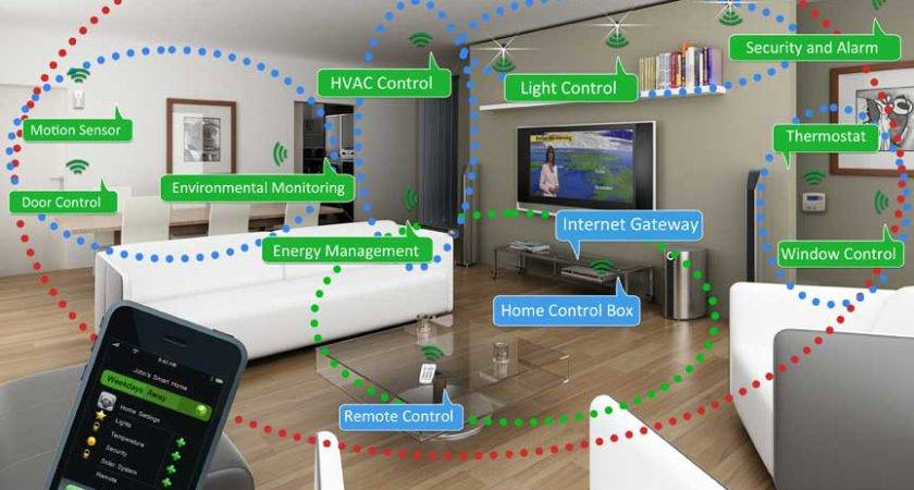All Fifth Play Smart Home Energy