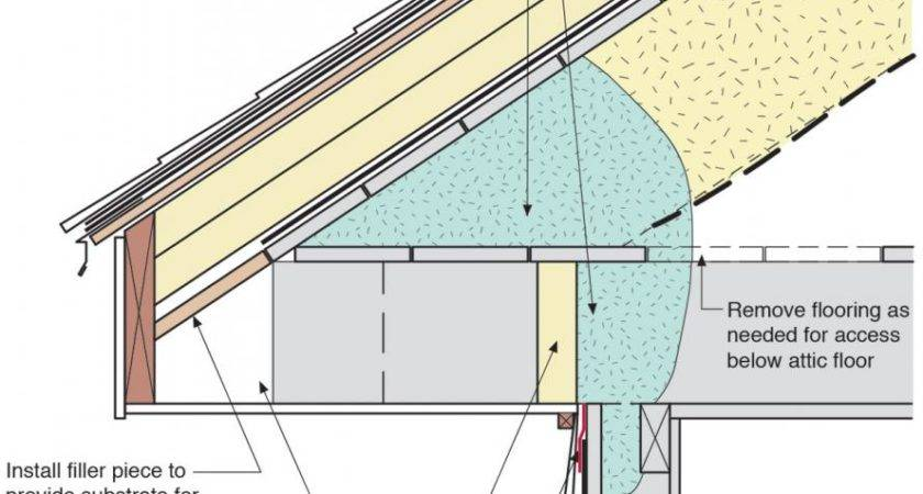 Best Insulation Attic Roof Make Your Home