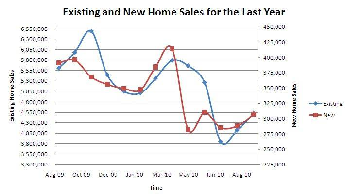 Chart Below New Existing Home Sales Within