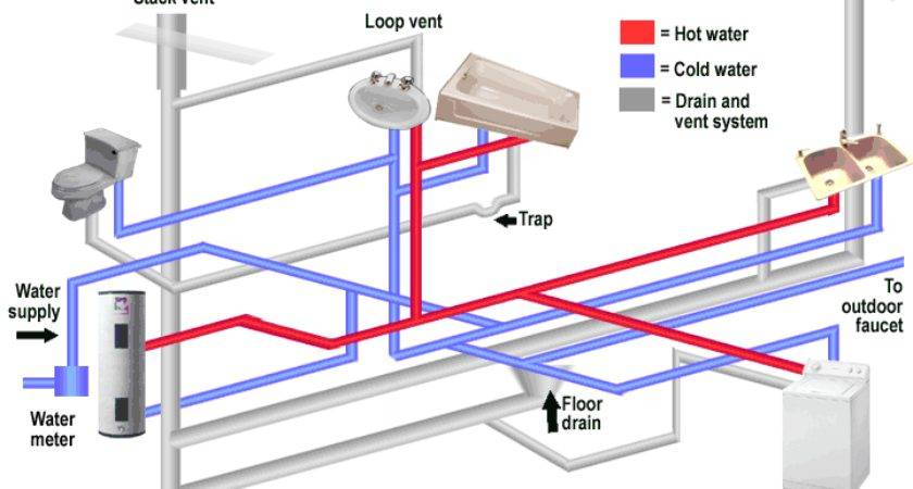 Composition Typical Plumbing System Mobile Home
