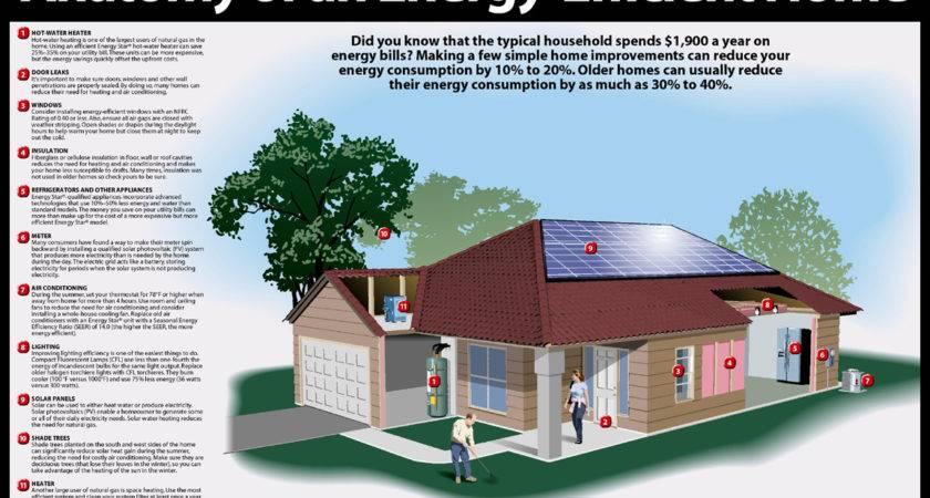 Describing Energy Efficient Home Notice Puts Power