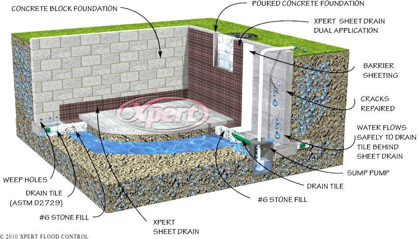 Drain Tile Interior Basement Foundation Flood Control System