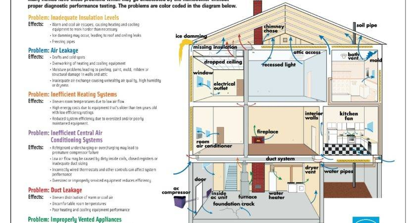 Energy Audit Efficient Home Smith