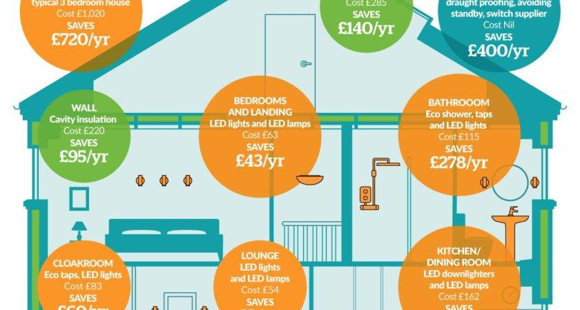 Energy Efficiency Can Save Home