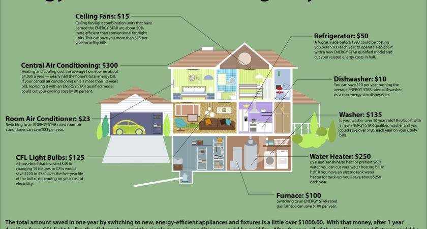 Energy Efficient Homes Walls Find