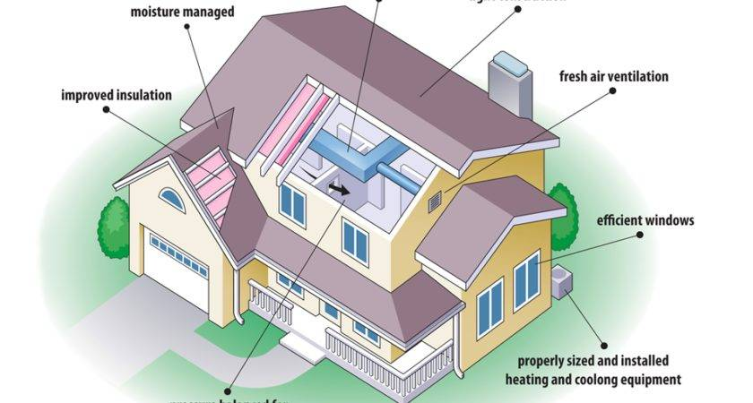 Energy Efficient House Sears Home Services Digital Graphics Design