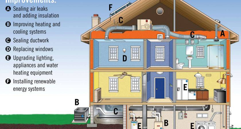 Energy Features More Can Increase Value Your Home While