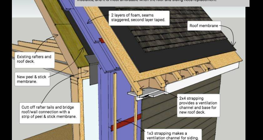 Exterior Insulation Roof Walls Vented