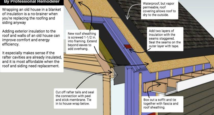 Exterior Roof Wall Insulation Retrofit Unvented