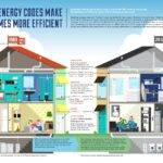Green Deal Biggest Home Improvement Programme Since