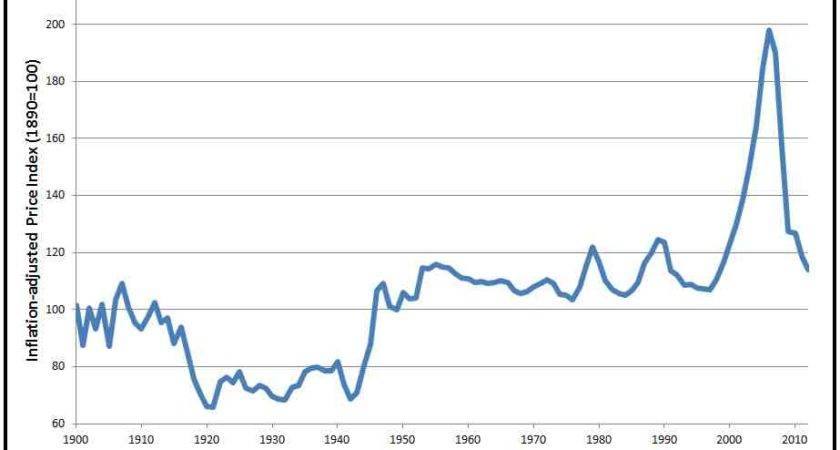 Historical Real Estate Price Chart