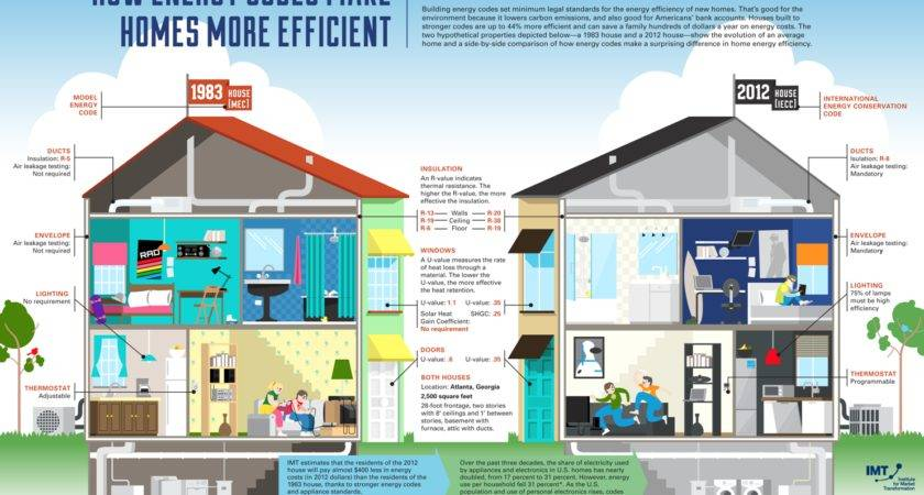 Home Energy Efficiency Infographic