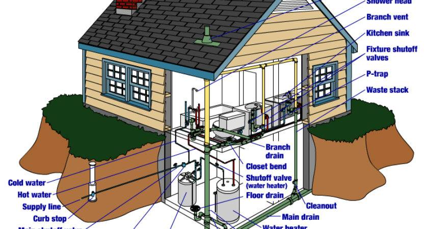 Home Plumbing Water Heater Rescue Services