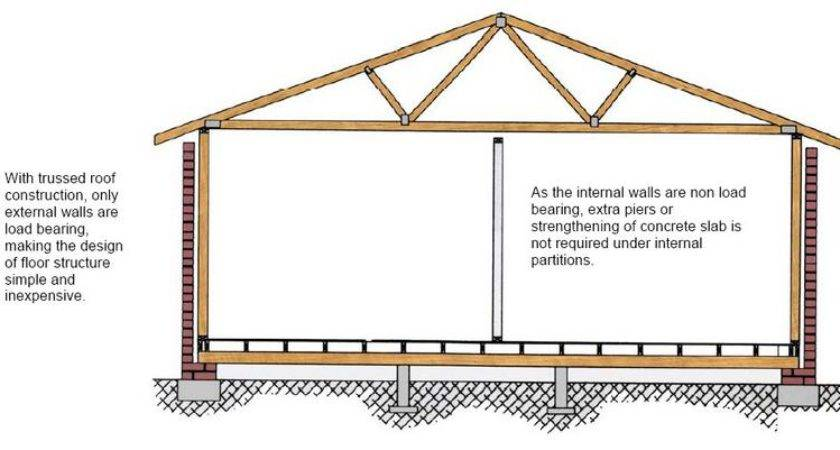 Load Bearing Truss Roof
