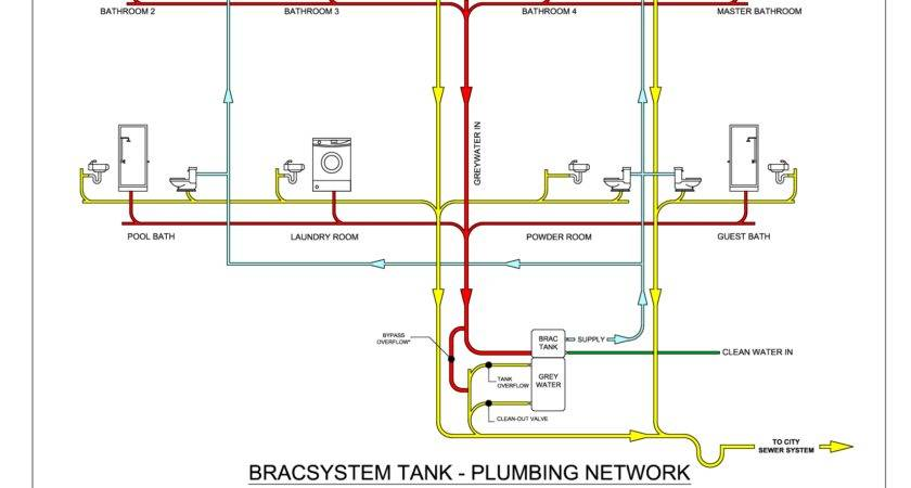 Mobile Home Plumbing Systems Network Diagram