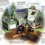 Much Does Cost Build Green Home