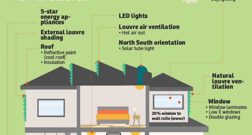 Reasons Should Choose Energy Efficient Homes