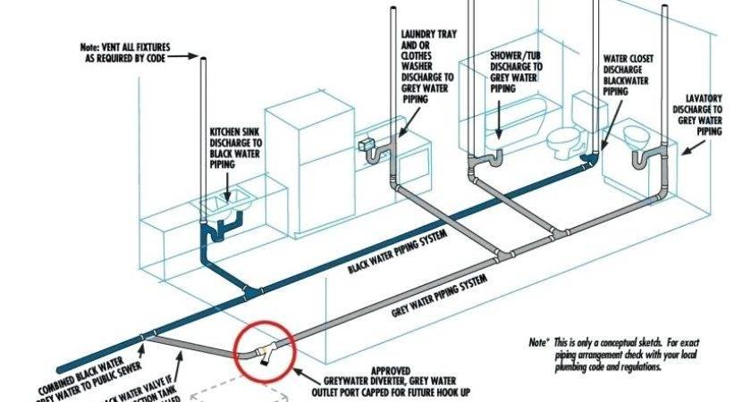 Residential Plumbing System Diagram Wiring