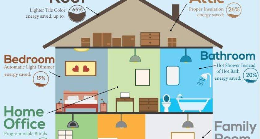 Save Energy Around Home Here Some Ways