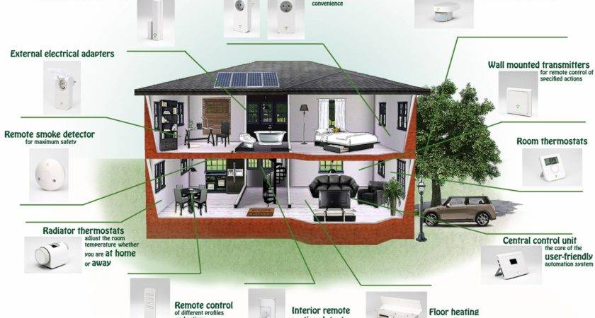 Smart Home Devices Their Impact Energy Demand Within